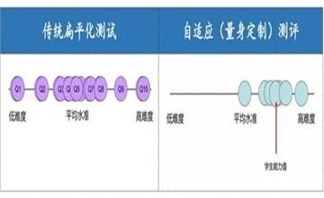 【Hi,南京汉开书院!】双语部   使用CEM基线测评,科学调动学生学习的主动性和积极性图片