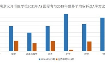 南京汉开书院【喜报】2021年6月AS/IFD全球考试成绩发布!图片