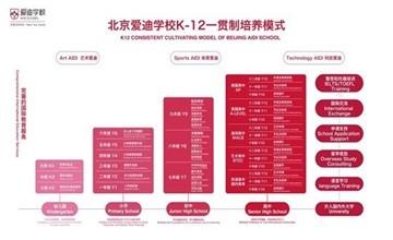 喜报 | AP捷报,进击世界名校,北京爱迪国际学校准备好了!图片