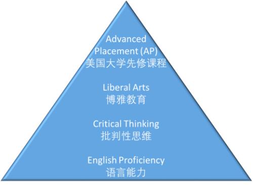 讯得达国际书院学术课程体系图