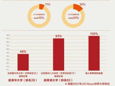 毕业学生澳方高考成绩图片