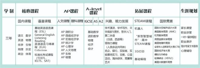 呼市二中国际高中课程设置